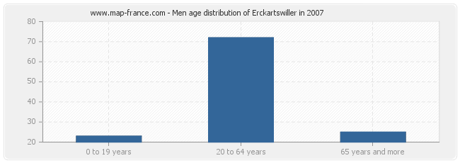 Men age distribution of Erckartswiller in 2007