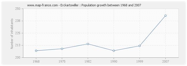 Population Erckartswiller