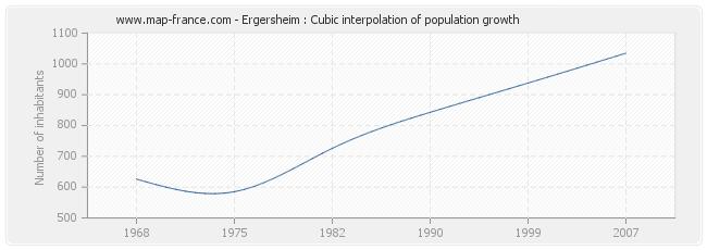Ergersheim : Cubic interpolation of population growth