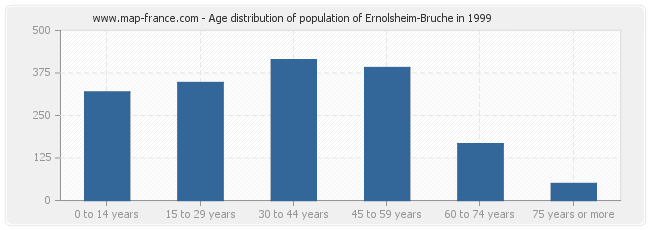Age distribution of population of Ernolsheim-Bruche in 1999