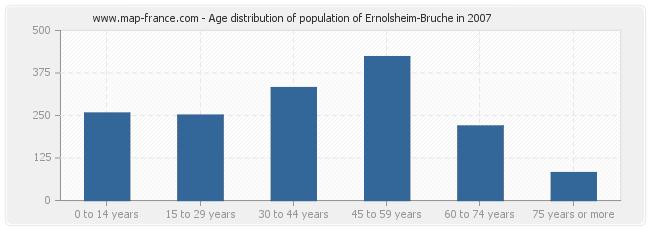Age distribution of population of Ernolsheim-Bruche in 2007