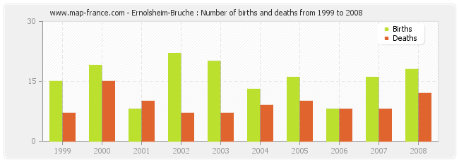 Ernolsheim-Bruche : Number of births and deaths from 1999 to 2008