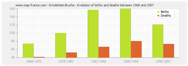 Ernolsheim-Bruche : Evolution of births and deaths between 1968 and 2007