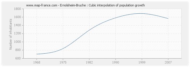 Ernolsheim-Bruche : Cubic interpolation of population growth
