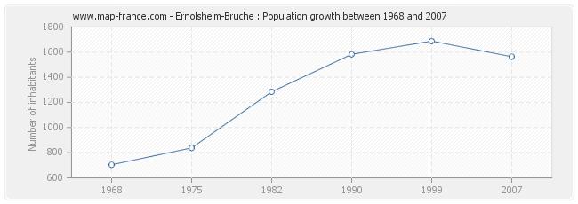 Population Ernolsheim-Bruche