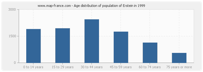 Age distribution of population of Erstein in 1999