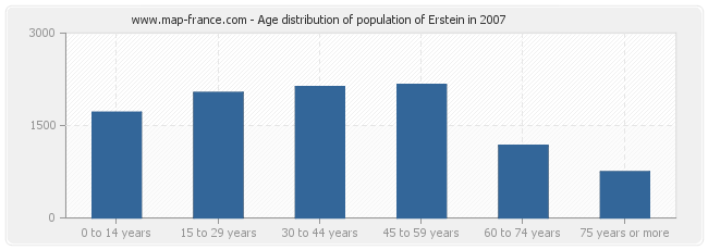 Age distribution of population of Erstein in 2007