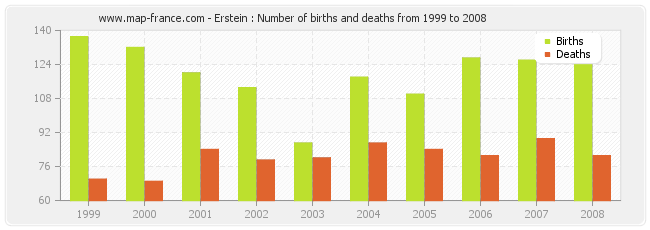 Erstein : Number of births and deaths from 1999 to 2008