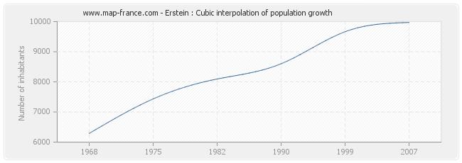 Erstein : Cubic interpolation of population growth