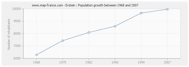 Population Erstein