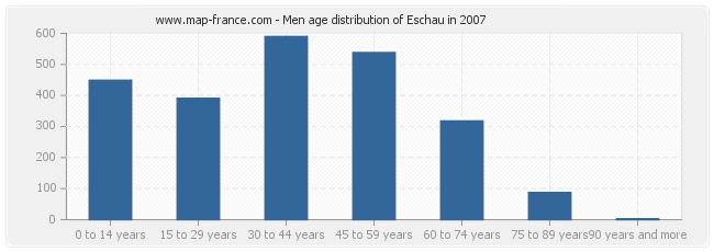Men age distribution of Eschau in 2007