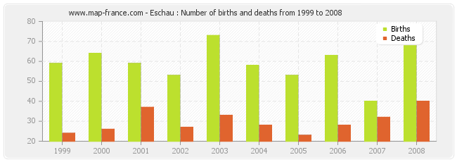 Eschau : Number of births and deaths from 1999 to 2008
