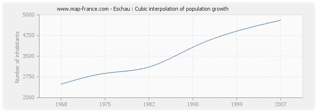 Eschau : Cubic interpolation of population growth
