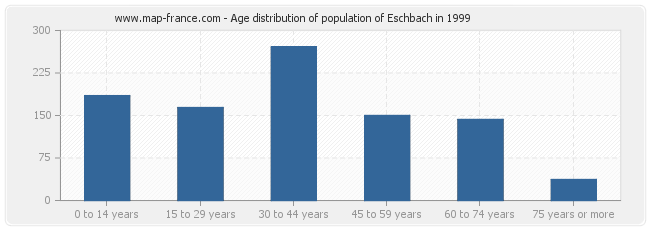 Age distribution of population of Eschbach in 1999