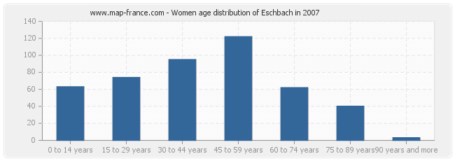 Women age distribution of Eschbach in 2007
