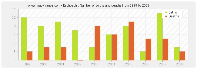 Eschbach : Number of births and deaths from 1999 to 2008