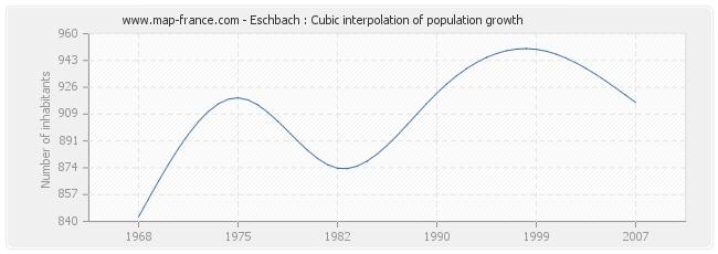 Eschbach : Cubic interpolation of population growth