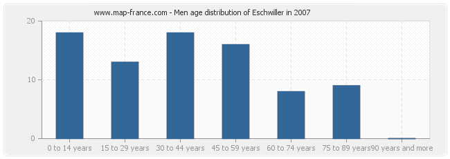 Men age distribution of Eschwiller in 2007
