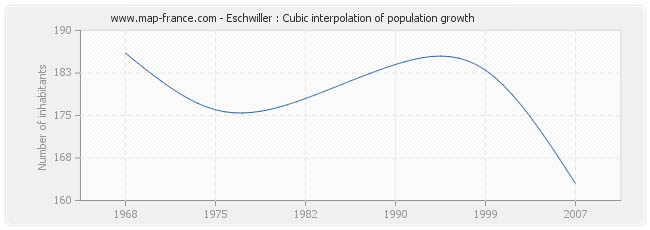 Eschwiller : Cubic interpolation of population growth