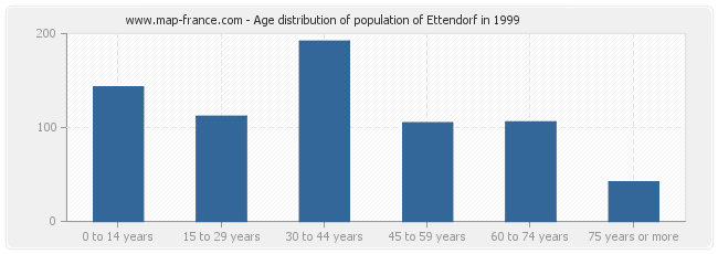 Age distribution of population of Ettendorf in 1999