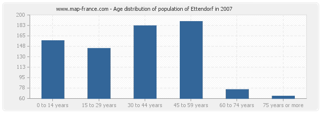 Age distribution of population of Ettendorf in 2007
