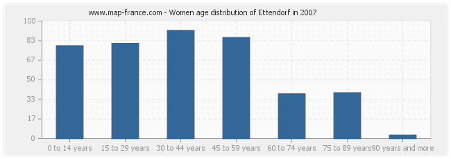 Women age distribution of Ettendorf in 2007