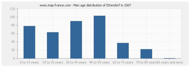 Men age distribution of Ettendorf in 2007