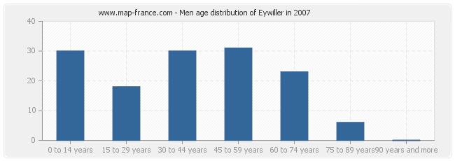 Men age distribution of Eywiller in 2007