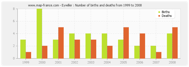 Eywiller : Number of births and deaths from 1999 to 2008