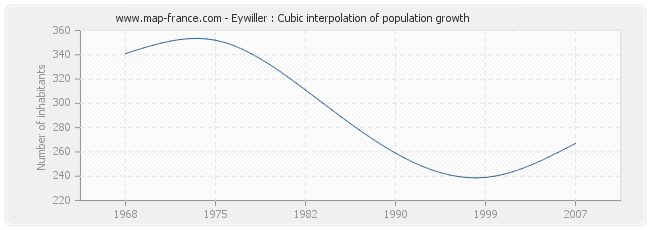 Eywiller : Cubic interpolation of population growth