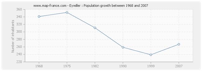 Population Eywiller