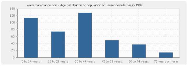Age distribution of population of Fessenheim-le-Bas in 1999
