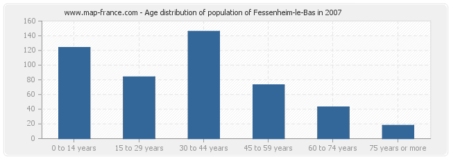 Age distribution of population of Fessenheim-le-Bas in 2007