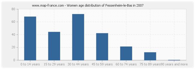 Women age distribution of Fessenheim-le-Bas in 2007