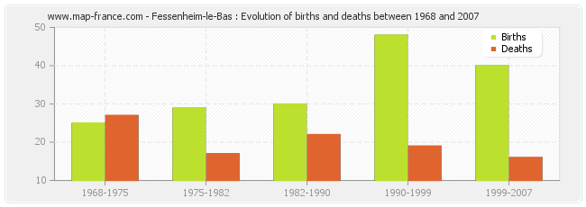 Fessenheim-le-Bas : Evolution of births and deaths between 1968 and 2007