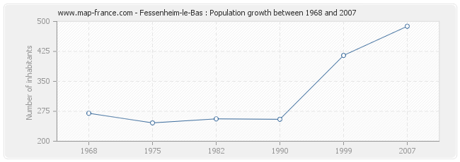 Population Fessenheim-le-Bas