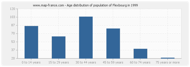 Age distribution of population of Flexbourg in 1999