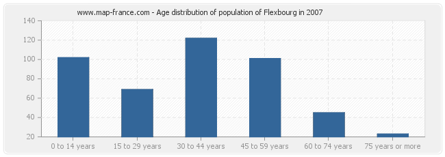 Age distribution of population of Flexbourg in 2007