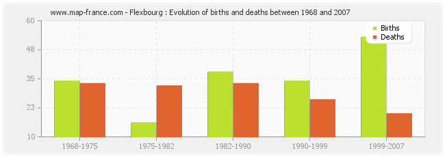 Flexbourg : Evolution of births and deaths between 1968 and 2007