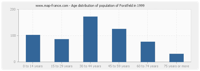 Age distribution of population of Forstfeld in 1999