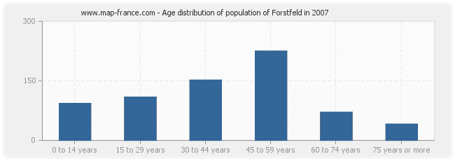 Age distribution of population of Forstfeld in 2007