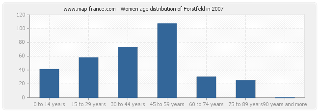 Women age distribution of Forstfeld in 2007