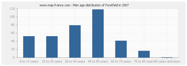 Men age distribution of Forstfeld in 2007