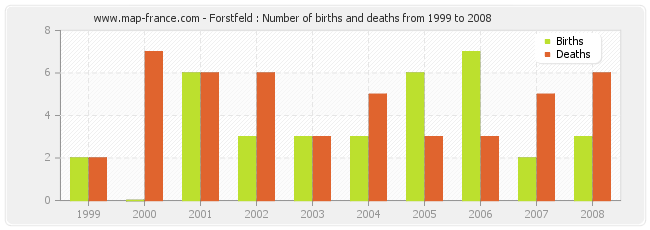 Forstfeld : Number of births and deaths from 1999 to 2008