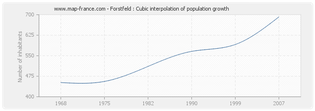 Forstfeld : Cubic interpolation of population growth