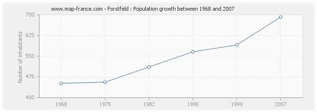 Population Forstfeld