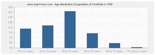Age distribution of population of Forstheim in 1999