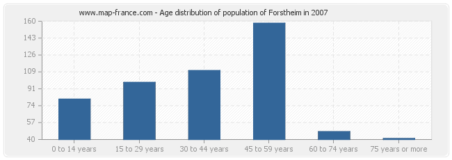 Age distribution of population of Forstheim in 2007