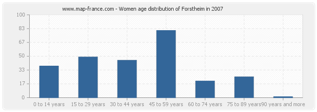 Women age distribution of Forstheim in 2007