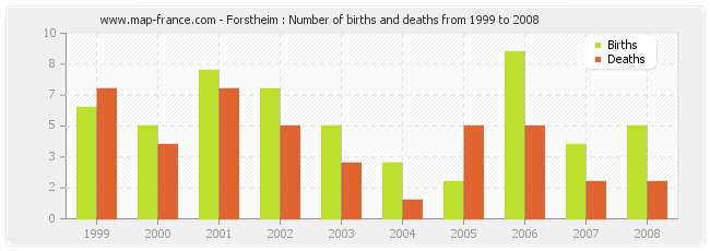 Forstheim : Number of births and deaths from 1999 to 2008